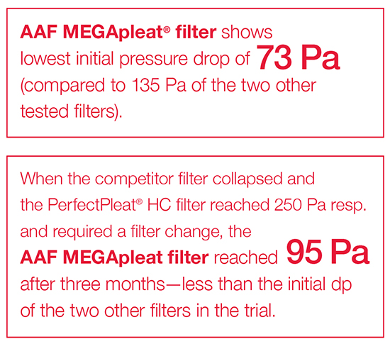 MEGApleat filter has low initial pressure drop