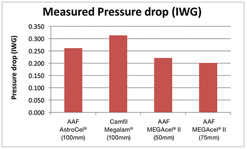 Measured Pressure Drop