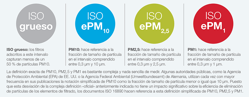 PM particle types - ISO 16890 standards