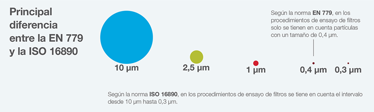 Main Difference between EN779 and ISO 16890