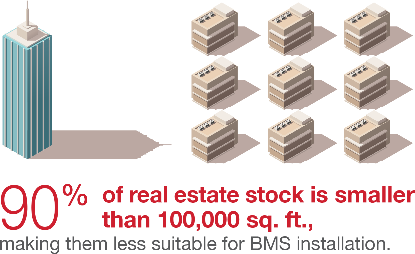 90 percent of real estate stock is less suitable for bms installation