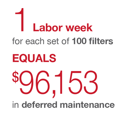 1 Labor week equals $96,153 in deferred maintenance