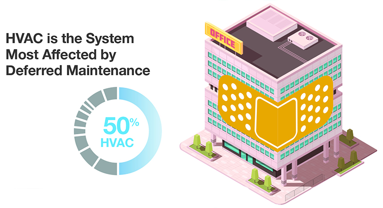 HVAC is the system most affected by deferred maintenance