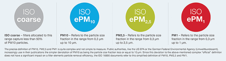 ISO 16890 types of fine dust fractions