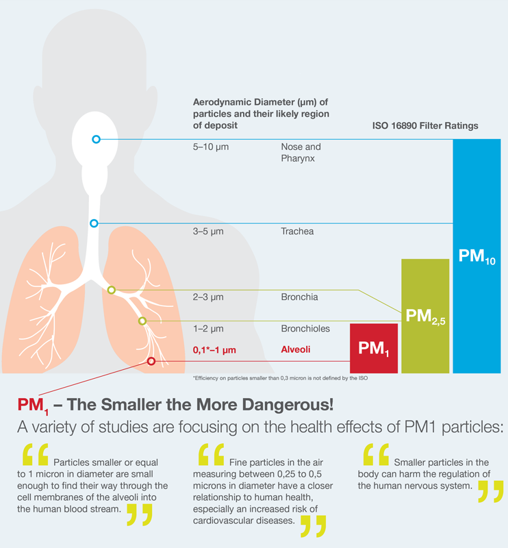 ISO 16890, health effects of PM1 particles