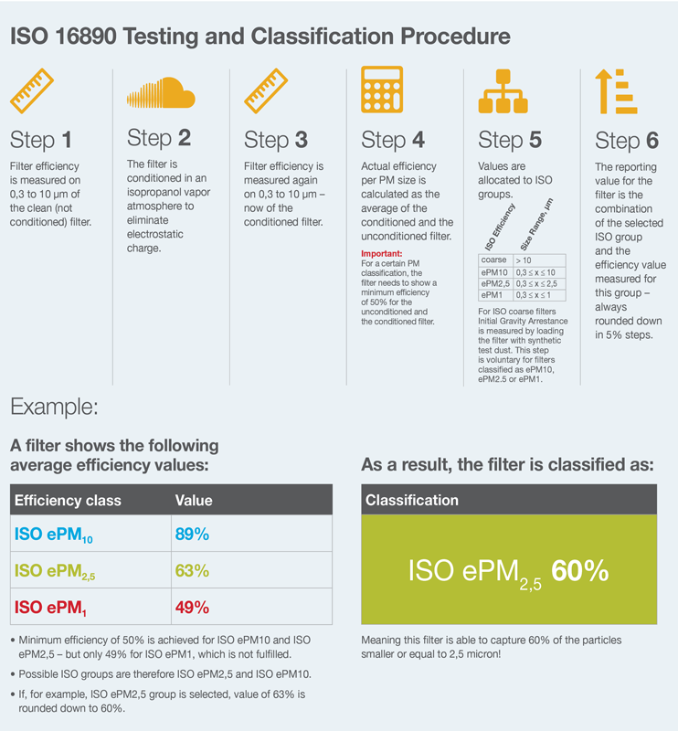 ISO 16890 Testing and Classification Procedure