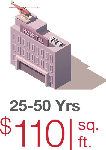 Average deferred maintenance costs for 25-50 year-old buildings
