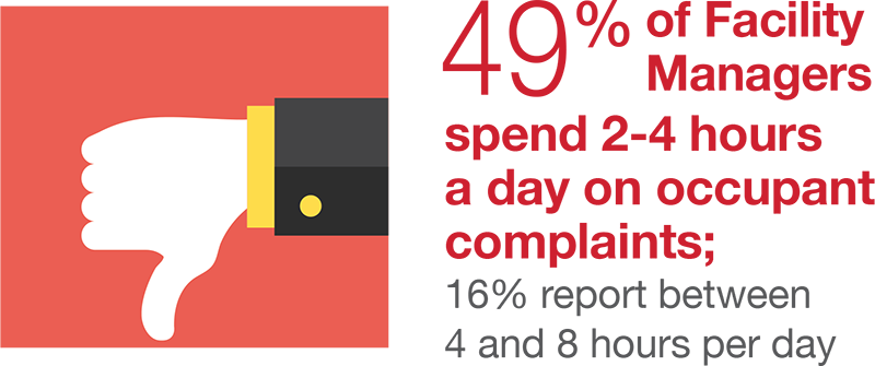 49 percent of Facility Managers spend 2-4 hours a day on occupant complaints