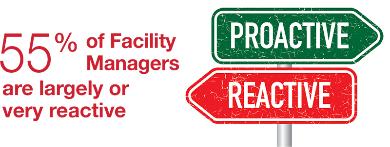 55 percent of facility managers are largely or very reactive