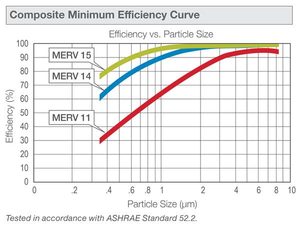 VAR 2X Standard Capacity MERV 15 24X24X4 Standard Air Filter Pack of 4