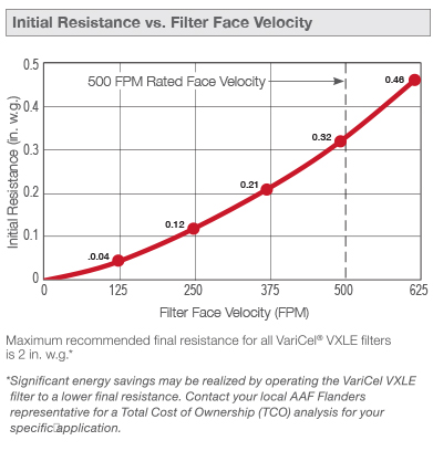 VariCel VXLE Initial Resistance Graph