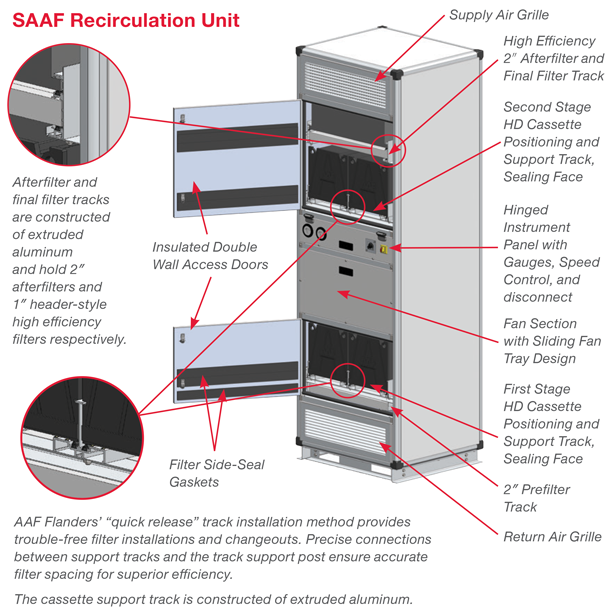 Saaf U2122 Air Purification Systems  Pressurization And Recirculation Unit  Pru  And Recirculation