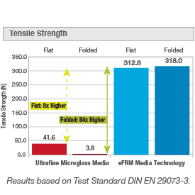 eFRM tensile strength
