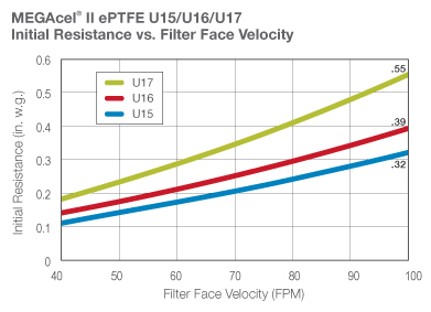 MEGAcel II ePTFE intial resistance vs filter face velocity graph