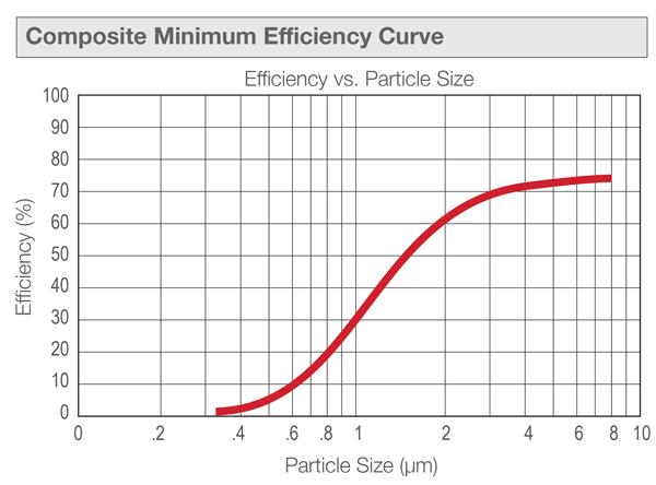 FILTREC MN-RMR438B100B Direct Interchange for FILTREC-RMR438B100B Stainless Steel Millennium Filters