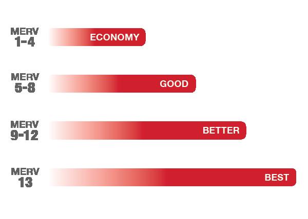 What Is Filter Efficiency Aaf International