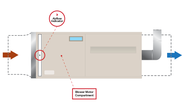which way does the airflow arrow point? aaf international AC Mounting Kit in addition to clean air, filters also protect your hvac system from debris and dirt buildup the airflow arrow should point towards the furnace blower