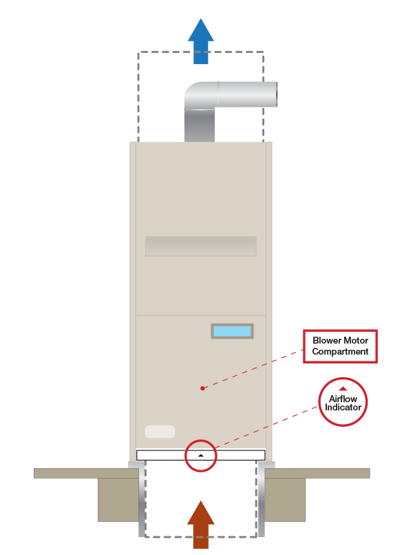 vertical_hvac_unit_1?h=806&w=600&la=en&hash=B7E9487A875279F20A10119868518D34AD8FA468 which way does the airflow arrow point? aaf international